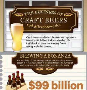 business of beer